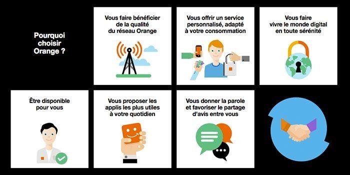 Orange France Telecom Telephone Forfait centre commercial Grand Quetigny Dijon
